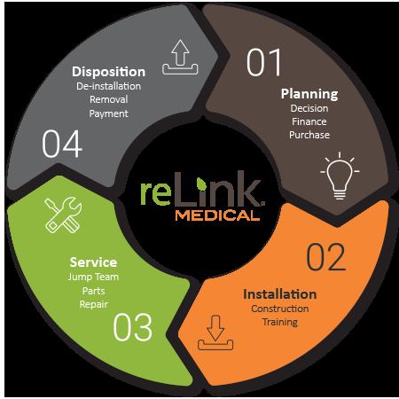 Planning, Installation, Service, Disposition